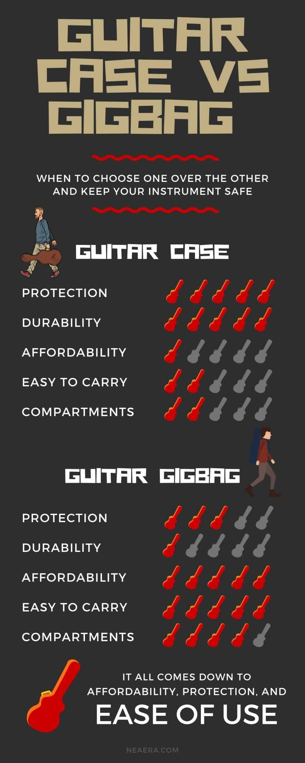 How to choose between a guitar case and gigbag